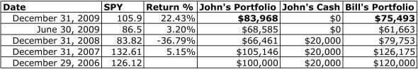 Net Worth Analysis