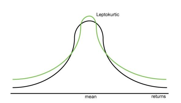 (Figure 1. Leptokurtic distribution of today's stock market returns)
