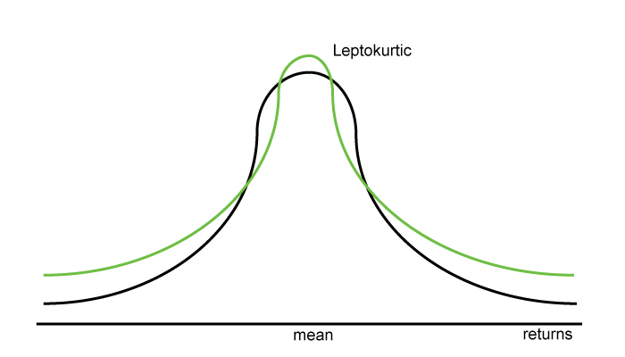 (Figure 1. Leptokurtic distribution of today's stock market returns)