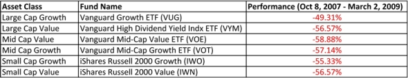(Table 1. Data provided by Yahoo! Finance)