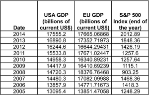 Table 1: Gross Domestic Product (GDP) data for the US, Europe and the S&P 500 Index for the recent 10 years