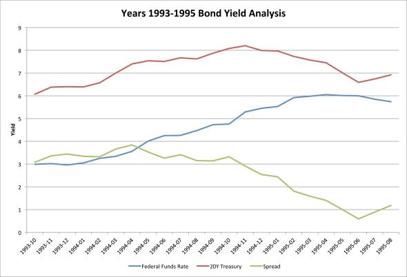 Year 1993-1995 Bond Yield Analysis