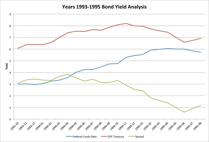 Year 1993-1995 Bond Yield Analysis