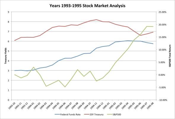 Years 1993-1995 Stock Market Analysis