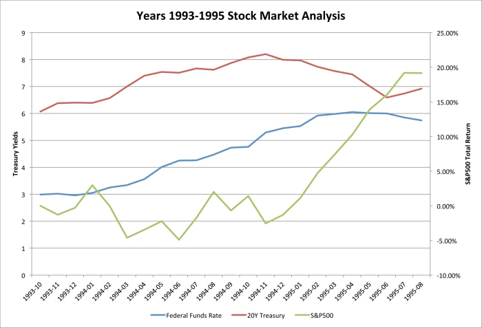 Years 1993-1995 Stock Market Analysis