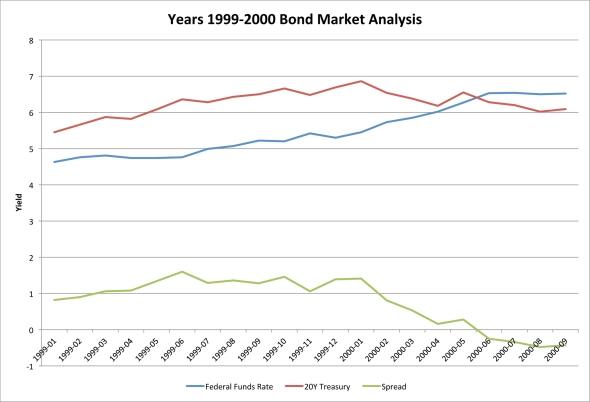 Years 1999-2000 Bond Market Analysis
