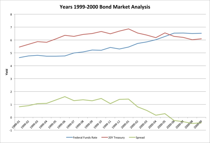 Years 1999-2000 Bond Market Analysis