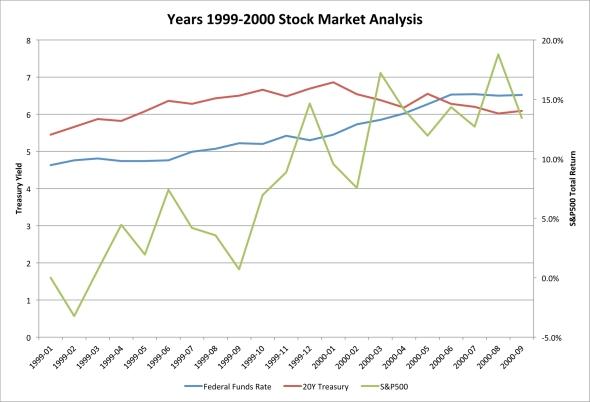Years 1999-2000 Stock Market Analysis