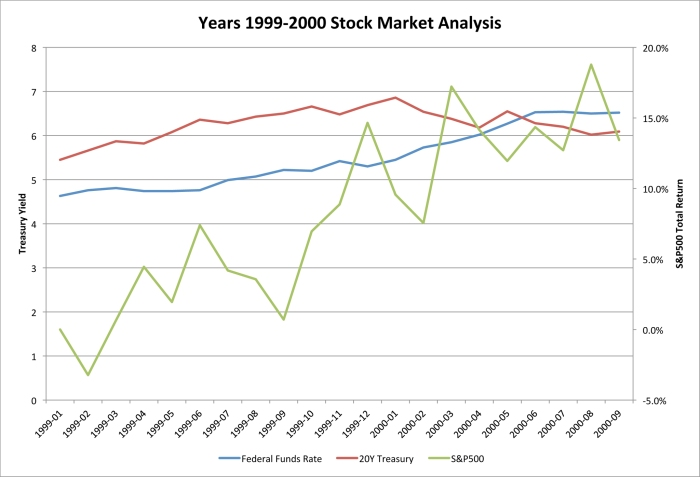 Years 1999-2000 Stock Market Analysis
