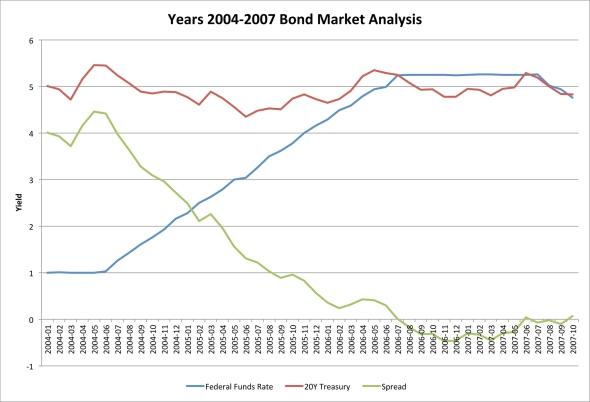 Years 2004-2007 Bond Market Analysis