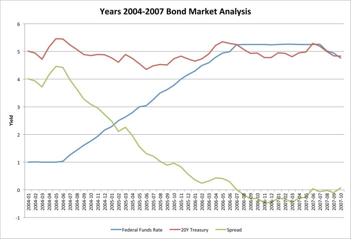 Years 2004-2007 Bond Market Analysis