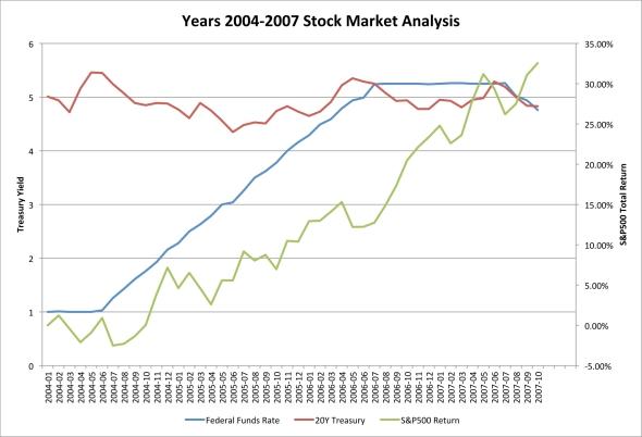 Years 2004-2007 Stock Market Analysis