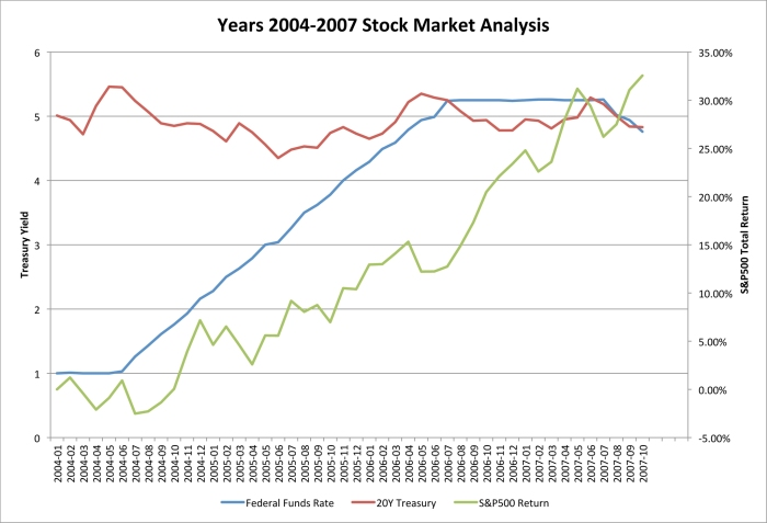 Years 2004-2007 Stock Market Analysis