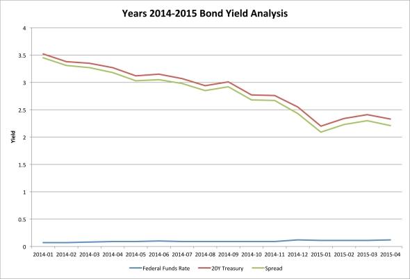 Years 2014-2015 Bond Yield Analysis