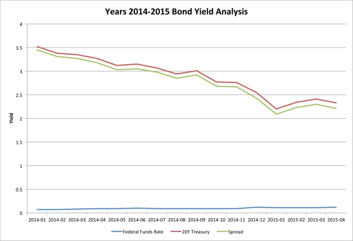 Years 2014-2015 Bond Yield Analysis