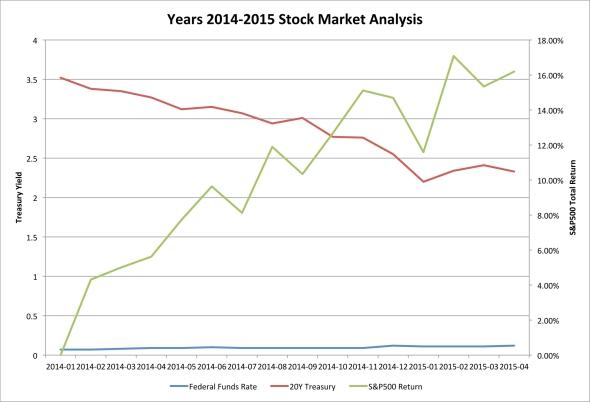 Years 2014-2015 Stock Market Analysis