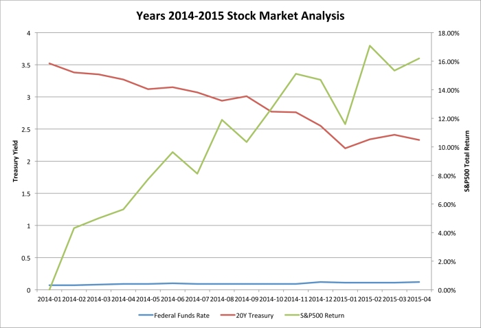 Years 2014-2015 Stock Market Analysis