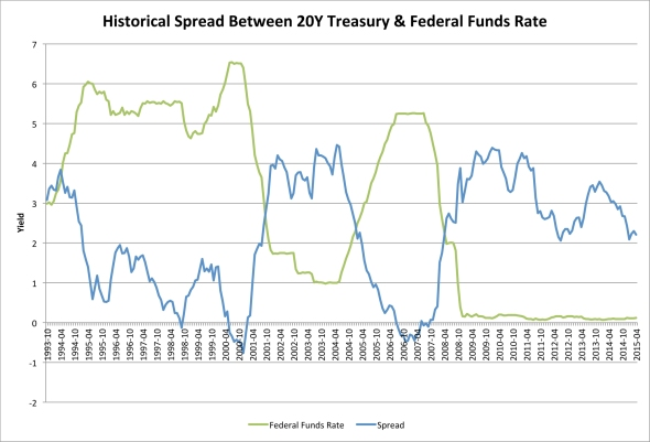 Historical Spread Between 20Y Treasury and Federal Funds Rate