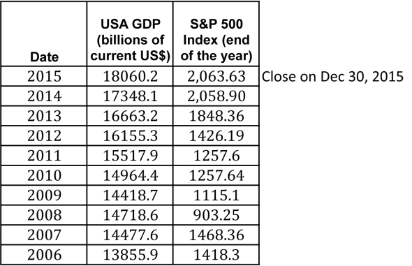 Table 1: Data Gross Domestic Product (GDP) data for the US, and the S&P 500 Index for the recent 10 years. Note that the third quarter 2015 (third estimate) GDP number was used for the year 2015, and the closing price of the S&P 500 Index on December 30th was used instead of the year-end - December 31.)