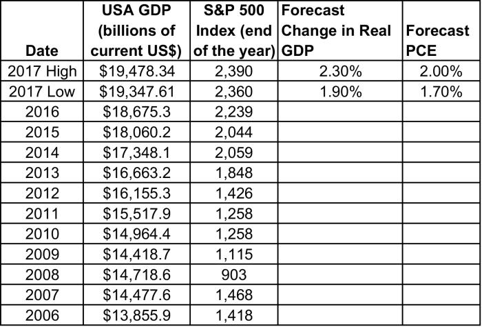 2017_SP500_Forecast