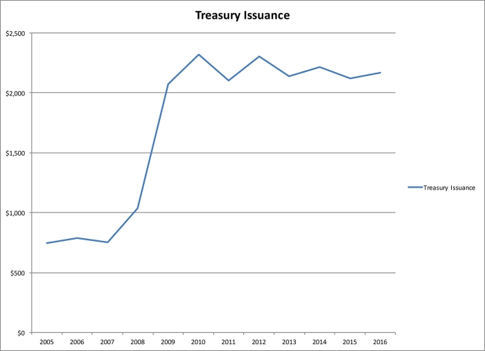 Treasury Issuance