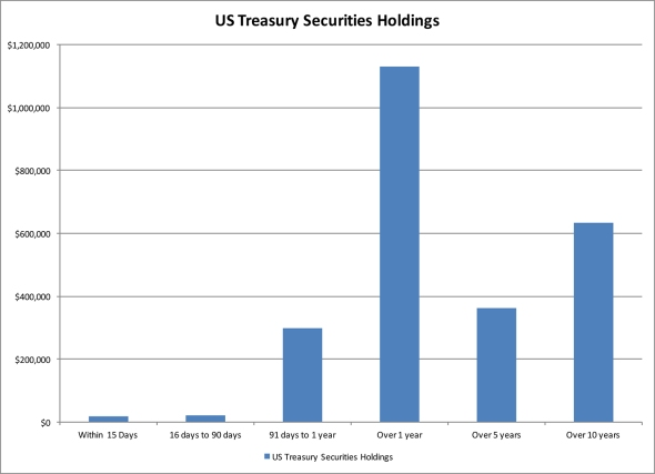US Treasury Securities Holdings