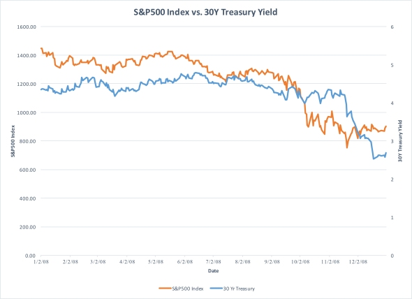 SP500 Index vs. 30Y Treasury Yield