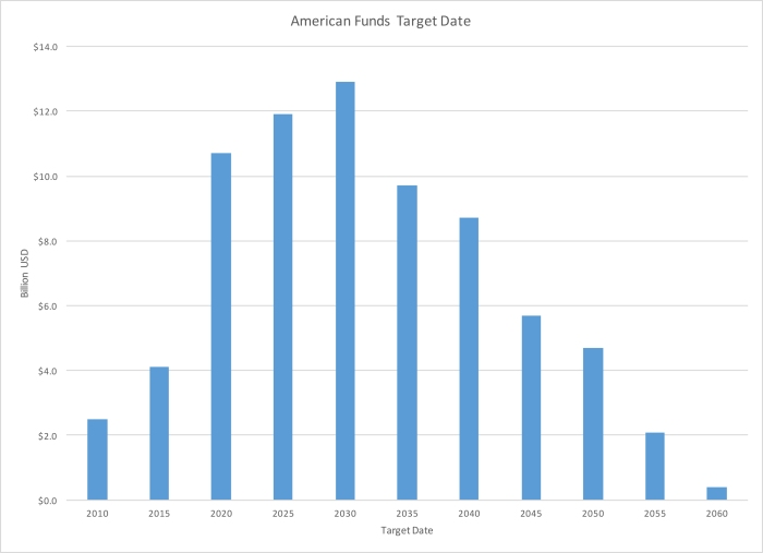 American Funds Target Date Series