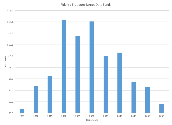 Fidelity Freedom Target Date Funds