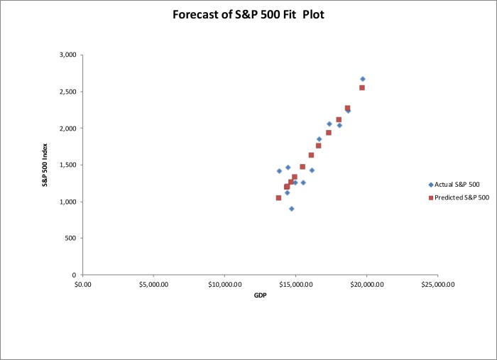 Forecast of S&P 500 Index Fit Plot