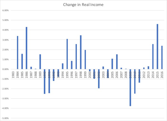 Inflation and Median Income