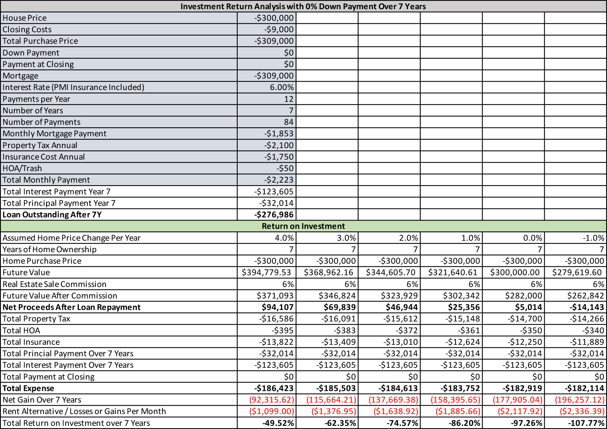 Mortgage Analysis