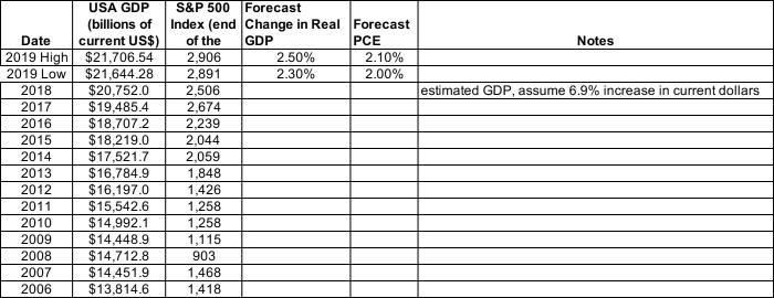 2019_SP500_Forecast