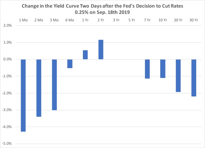 Sep 18th 2019 the Fed Cut Interest Rate