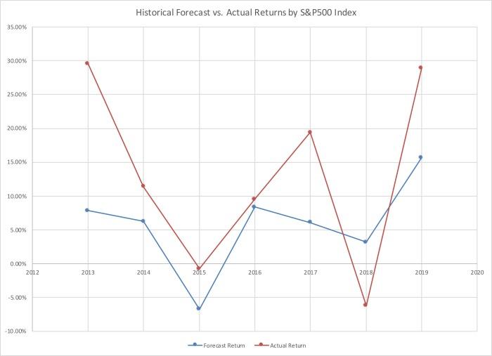 2020_SP500_Forecast