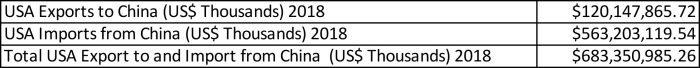 (Table 1. Total Trade between the US and China in 2018)