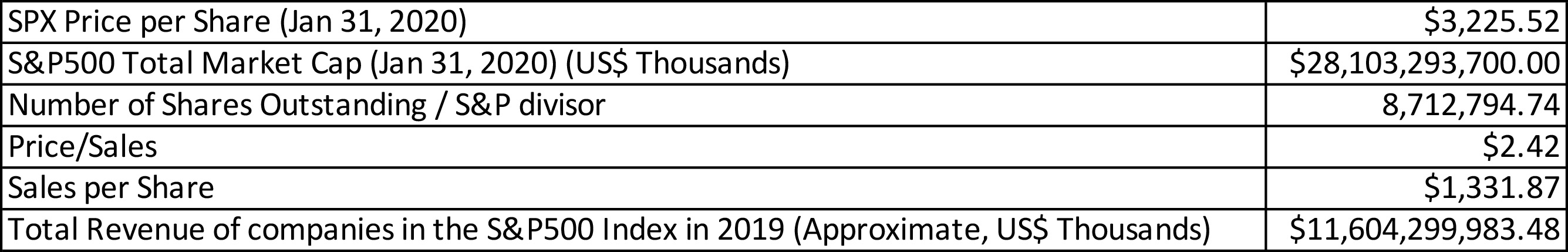 (Table 2. Revenue of companies in the S&P500 index, data provided by Yahoo Finance, S&P Dow Jones Indices, and Bloomberg).
